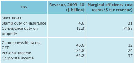 Revenue from ABS, Catalogue No 5506.0; marginal efficiency cost from Henry Review, 2010, page 13